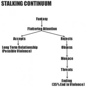 stalking-continuum